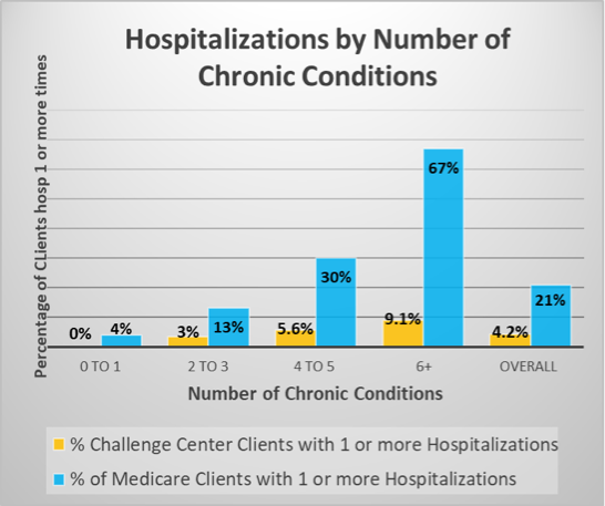 Hospitalizations-by-condition-charts