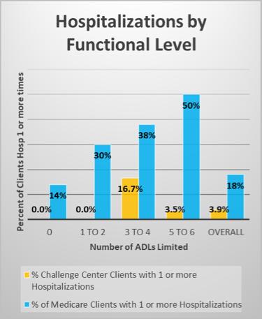 Hospitalizations-functional-level-chart